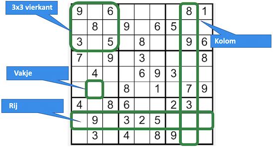 Sudoku Terminology